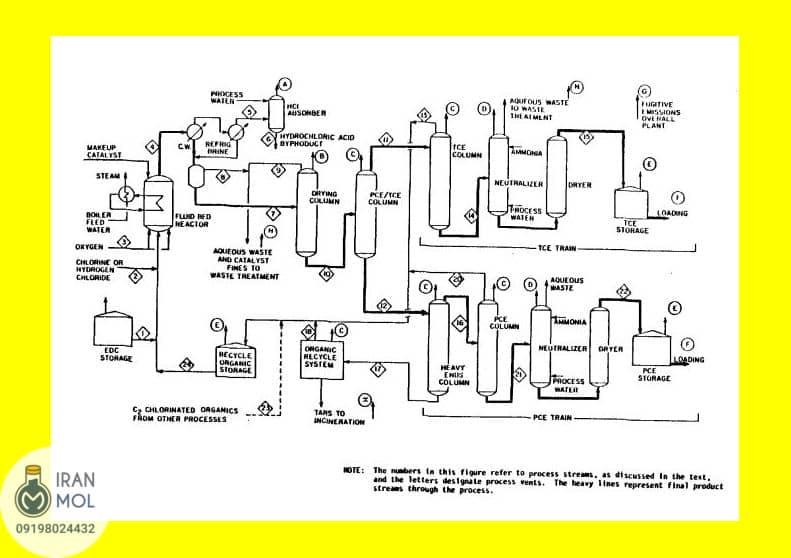 فرآیند oxychlorination اتیلن دی کلراید